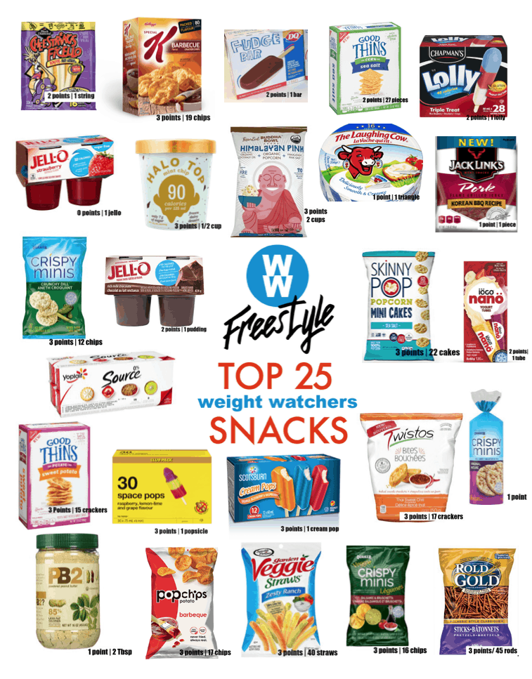Best Low Point Weight Watchers Snacks